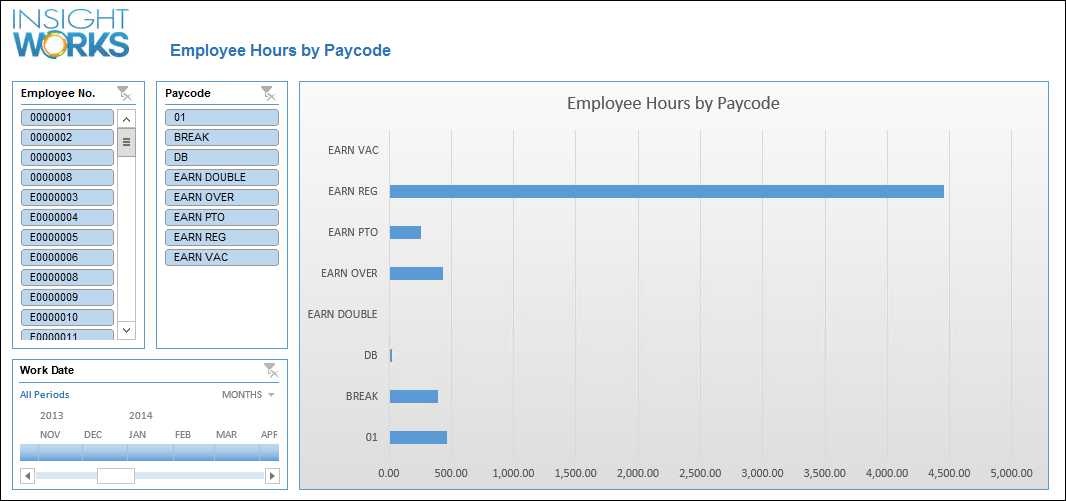Integration with Payroll Providers